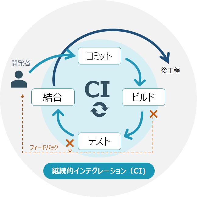 CI(継続的インテグレーション)